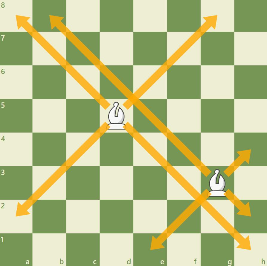 Nauka gry w szachy - jak porusza się goniec?